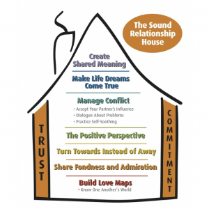Sound Relationship House Model